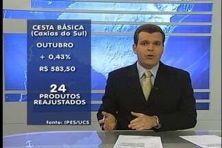 Cesta Básica sobe 0,43% em Caxias do Sul no mês de outubro - Pesquisa é da Universidade de Caxias do Sul. Dos 47 produtos analisados, 24 sofreram reajuste nos preços.
