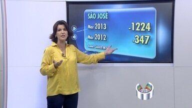 São José dos Campos (SP) tem queda na geração de empregos - Dados do Caged apontam queda na geração de empregos em São José dos Campos (SP).