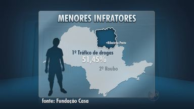 Tráfico de drogas é o crime mais praticado por adolescentes na região de Ribeirão Preto - Atos infracionais foram tema de encontro.