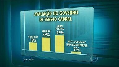 Governo do Rio é mal avaliado em pesquisa do Ibope - Pela primeira vez, o Ibope fez uma pesquisa sobre a avaliação de todos os governos estaduais do Brasil. O governador Sérgio Cabral ficou em 23º lugar, entre os 27 governadores do país.