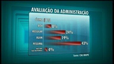 Ibope divulga pesquisa que avalia o governo Agnelo Queiroz - Segundo a pesquisa do Ibope divulgada nesta sexta-feira (13), a maioria da população não aprova o governo de Agnelo Queiroz.