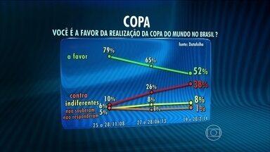 Apoio à realização da Copa do Mundo no Brasil cai em cinco anos - Segundo a pesquisa do Datafolha, em novembro de 2008, 79% dos entrevistados eram a favor da Copa no país. Em junho de 2013, o percentual caiu para 75% e agora, caiu para 52%.