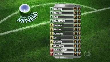 Cruzeiro mantém com folga a liderança no Campeonato Mineiro - O lanterna na classificação é o Nacional, com sete pontos.