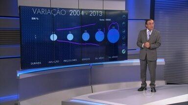 Reajuste do salário mínimo pode causar armadilhas no Brasil - Carlos Alberto Sardenberg afirmou que houve uma variação em diversos setores no Brasil de 2013 para 2014, como serviços. Mas o salário mínimo subiu bem mais do que a inflação, que pode prejudicar a política de desigualdade social.