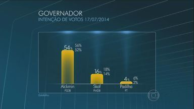 Alckmin lidera intenções de votos para governo do estado, diz Datafolha - De acordo com pesquisa encomendada pela TV Globo e pelo jornal Folha de S. Paulo, e divulgada nesta quinta-feira (17), o atual governador do estado lidera as intenções de votos para as eleições de outubro. O Jornal da EPTV mostra o resultado completo do levantamento.