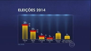 Ibope divulga nova pesquisa sobre avaliação de Dilma e Eleições 2014 - O Ibope divulgou mais uma pesquisa sobre a avaliação que os eleitores fazem do governo da presidente Dilma Rousseff. Além disso, os resultados das pesquisas eleitorais sobre as intenções de voto dos brasileiros.
