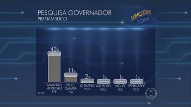 Ibope divulga primeira pesquisa de intenção de votos em Pernambuco - Na disputa entre os candidatos a governador, Armando Monteiro (PTB) surge com 43%. O segundo é Paulo Câmara (PSB), com 11%.