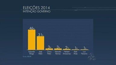 Eduardo Braga tem 46% e José Melo, 31%, aponta pesquisa Ibope no AM - Margem de erro é de três pontos percentuais, para mais ou para menos.Instituto entrevistou 1.512 eleitores no estado entre 08 e 11 de setembro.