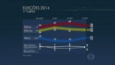 Dilma tem 36%, Marina, 30% e Aécio, 19%, aponta Ibope - Pesquisa foi encomendada pela TV Globo e jornal O Estado de São Paulo. Ibope também fez simulações de 2º turno e avaliação do governo Dilma.