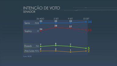 José Serra e Eduardo Suplicy lideram disputa pelo senado em SP, aponta Ibope - No levantamento encomendado pela TV Globo e pelo jornal O Estado de SP José Serra (PSDB) aparece com 34% das intenções de voto e Eduardo Suplicy (PT) com 25%.