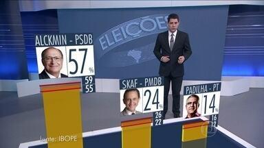 Ibope divulga pesquisa para o governo de São Paulo - A pesquisa foi encomendada pela TV Globo e pelo jornal O Estado de São Paulo. O nível de confiança é de 95%. A margem de erro é de 2 pontos percentuais para mais ou para menos.