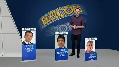 Três candidatos da região conseguem vagas como deputados estaduais - Edmir Chedid, Padre Afonso e Hélio Nishimoto conseguem se reeleger.