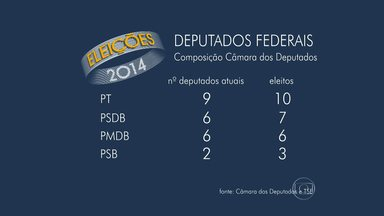 Veja como ficou a composição da bancada mineira na Câmara dos Deputados - Candidato a deputado mais votado em Minas foi Reginaldo Lopes (PT).