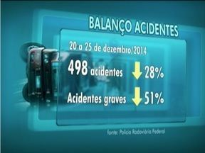 Cai o número de acidentes registrados durante o período de Natal nas estradas de Minas - Número é em comparação a 2013.