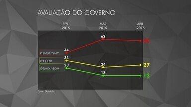 Datafolha divulga nova pesquisa sobre a avaliação do governo Dilma - A aprovação do governo se manteve em 13%. A pesquisa foi realizada na quinta-feira (9) e na sexta-feira, antes das manifestações de domingo. A margem de erro foi de dois pontos percentuais, para mais ou para menos.