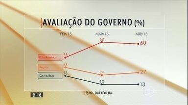 Datafolha divulga pesquisa sobre a avaliação do governo Dilma Rousseff - A aprovação da presidente se manteve em 13%.