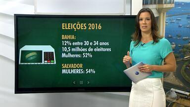 Pesquisa do TRE revela dados atualizados sobre o eleitorado baiano - Confira os números.