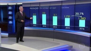 Produção de veículos registra queda de 18,4% em agosto - Em agosto, a produção de veículos no Brasil continuou em queda livre e ficou 18,4% abaixo do registrado em agosto do ano passado. No acumulado de 2016, a queda já é de 20% na comparação com o mesmo período de 2015, que já foi pior do que 2014.