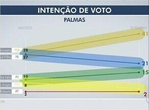Ibope divulga segunda pesquisa de intenção de votos da eleição para prefeito de Palmas - Ibope divulga segunda pesquisa de intenção de votos da eleição para prefeito de Palmas