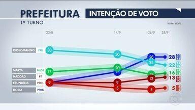 Ibope divulga quarta pesquisa de intenção de voto para prefeitura de São Paulo - O Ibope divulgou os novos números de intenção de voto para prefeitura da capital.