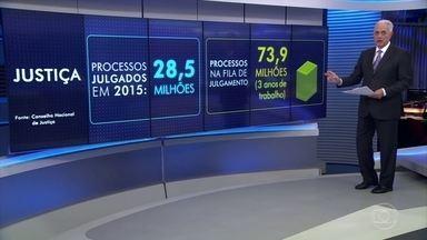 Justiça tem quase 74 milhões de processos na fila do julgamento - Afogada em milhões de processos, a Justiça brasileira precisaria de três anos para resolver todos eles mesmo que nenhum outro processo fosse iniciado.