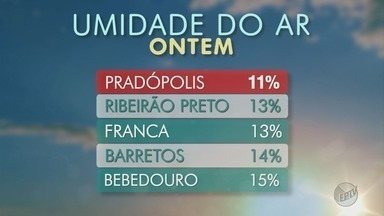 Confira a previsão do tempo nesta terça-feira (29) na região de Ribeirão Preto - Umidade relativa do ar cai e municípios entram em estado de alerta.