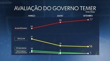 Aprovação de Temer é a mais baixa para presidente desde 1986, diz Ibope - Apenas 3% dos entrevistados consideram governo Temer ótimo ou bom. Pesquisa foi encomendada pela Confederação Nacional da Indústria.