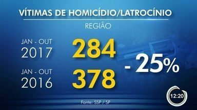 Número de mortes violentas cai na região - Veja os dados da Secretaria de Segurança Pública.