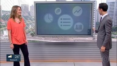 Tire suas dúvidas sobre trabalho e empreendedorismo - Comentarista do SP1, Maria Proença, responde perguntas enviadas pela #sp1trabalho