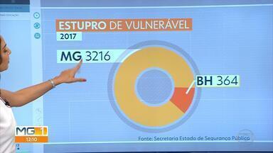 Casos de estupro de crianças e adolescentes aumentaram 14% em Minas Gerais - De acordo com a Secretaria de Estado de Segurança Pública, foram registrados 2.811 casos em 2016, e 3.216 em 2017. Hoje é o Dia Nacional de Enfrentamento da Violência Sexual contra Crianças e Adolescentes.