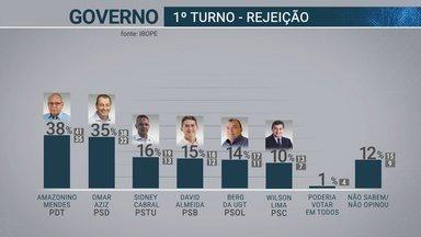 Pesquisa do Ibope mostra rejeição a candidatos ao governo do AM - Pesquisa é encomendada pela Rede Amazônica.