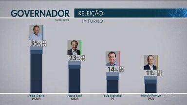 Ibope apresenta o índice de rejeição dos candidatos - São aqueles em que o eleitor diz que não votaria de jeito nenhum.