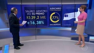 Sardenberg comenta sobre o aumento do Judiciário - O comentarista Carlos Alberto sardenberg fala sobre o impacto do aumento de salário no Poder Judiciário.