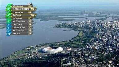 Dupla GreNal inicia semana do clássico com jogos do Brasileirão - Assista ao vídeo.