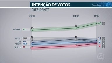 Ibope divulga pesquisa de intenção de voto para presidente da República - É a primeira pesquisa do instituto depois do atentado contra o candidato do PSL, Jair Bolsonaro. E o segundo desde que o TSE rejeitou a candidatura do ex-presidente Lula. O nível de confiança é de 95%.