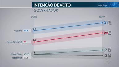 Pesquisa Ibope em Minas Gerais: Anastasia, 31%; Pimentel, 22% - Romeu Zema, 7%, João Batista Mares Guia, 2%, Dirlene Marques, Lopes, Flach, Jordano e Dulim, 1%.