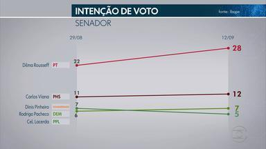 Pesquisa Ibope para o Senado em MG: Dilma, 28%; Viana, 12%; Pinheiro, 7%; Pacheco, 7% - Lacerda, 5%, Cherem, 5%, Paiva, 5%, Lopes, 4%, Damasceno, 4%, Alves, 4%, Portugal, 4%, Correa, 4%, Alves, 4%; os demais candidatos têm 2% e 1%.