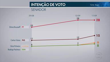 Pesquisa Ibope para o Senado: Dilma, 28%; Viana, 15%; Pinheiro, 9%; Pacheco, 8% - Lacerda, 6%, Paiva 6%, Cherem, 5%, Correa, 5%, Lopes, 4%, Damasceno, 4%, Vanessa, 4%, Ana, 3%; Duda, 3%; Menezes, 2%; André, 1%. Levantamento foi feito entre os dias 14 e 16 de setembro.
