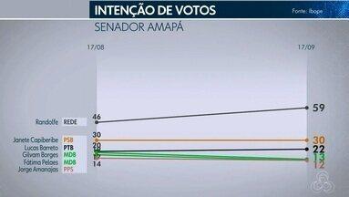 Pesquisa Ibope para o Senado no AP: Randolfe, 59%; Janete Capiberibe, 30%; Lucas, 22% - Gilvam Borges 13%, Fátima Pelaes 12%, Jorge Amanajás 12%, Bala Rocha 11%, Guaraci Junior 7%, Davi Silva 5%, Wagner Gomes 2%, Joaquina Lino 0%, Dr. Ricardo Santos 1%.