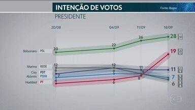 Ibope divulga nova pesquisa de intenção de votos para presidente - Instituto ouviu 2.506 eleitores. O nível de confiança é de 95 % e a margem de erro é de dois pontos para mais ou para menos.