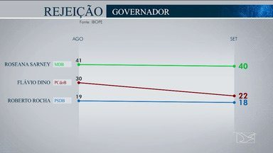 Ibope divulga índice de rejeição dos candidatos ao governo do Maranhão - Pesquisa do dia 23 de agosto 41% dos eleitores não votariam em Roseana Sarney, do MDB, e agora são 40%, e 30% não votariam em Flávio Dino, do PCdoB e agora são 22%.