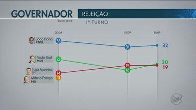Confira a pesquisa realizada pelo Ibope para governador de São Paulo - Nível de confiança da pesquisa é de 95%.