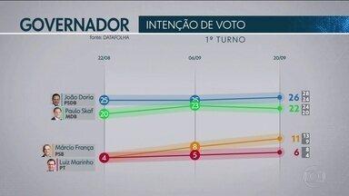 Datafolha divulga nova pesquisa de intenção de voto para o governo de SP - O nível de confiança da pesquisa é de 95%. A margem de erro é de dois pontos percentuais.