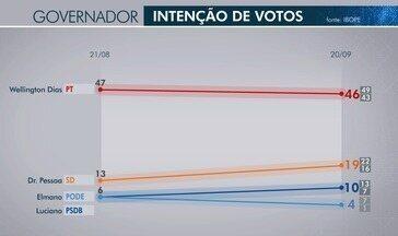 Confira a pesquisa do Ibope para o Governo e o Senado do Piauí - Confira a pesquisa do Ibope para o Governo e o Senado do Piauí