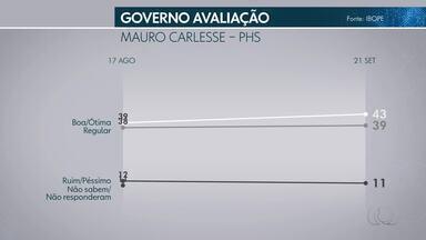 Pesquisa Ibope mostra avaliação do governo Mauro Carlesse - undefined