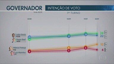 Ibope divulga nova pesquisa de intenção de voto para o Governo de São Paulo - Pesquisa traz, também, probabilidade de 2º turno e rejeição.