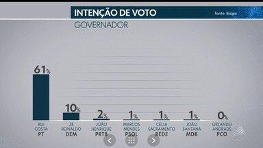 Exclusivo: TV Bahia divulga os números da terceira pesquisa Ibope para o governo do estado - Confira os resultados da pesquisa estimulada, que tem margem de erro de 3%.