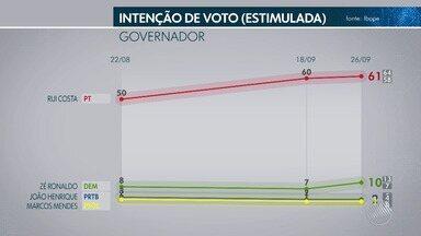TV Bahia divulga 3ª pesquisa Ibope para o governo estadual; veja as intenções e a rejeição - Margem de erro da pesquisa é de 3%.