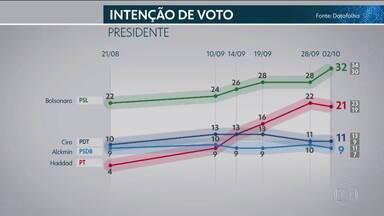 Datafolha divulga nova pesquisa de intenção de votos para presidente - Instituto entrevistou 3.240 eleitores, em 225 municípios nesta terça-feira (2). A pesquisa foi contratada pela 'Folha de S.Paulo'.