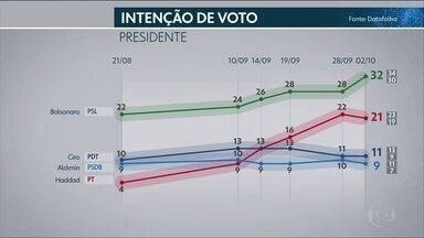 Datafolha divulga nova pesquisa de intenção de votos para presidente - Pesquisa foi contratada pela 'Folha de S. Paulo' e entrevistou 3.240 eleitores, em 225 municípios.